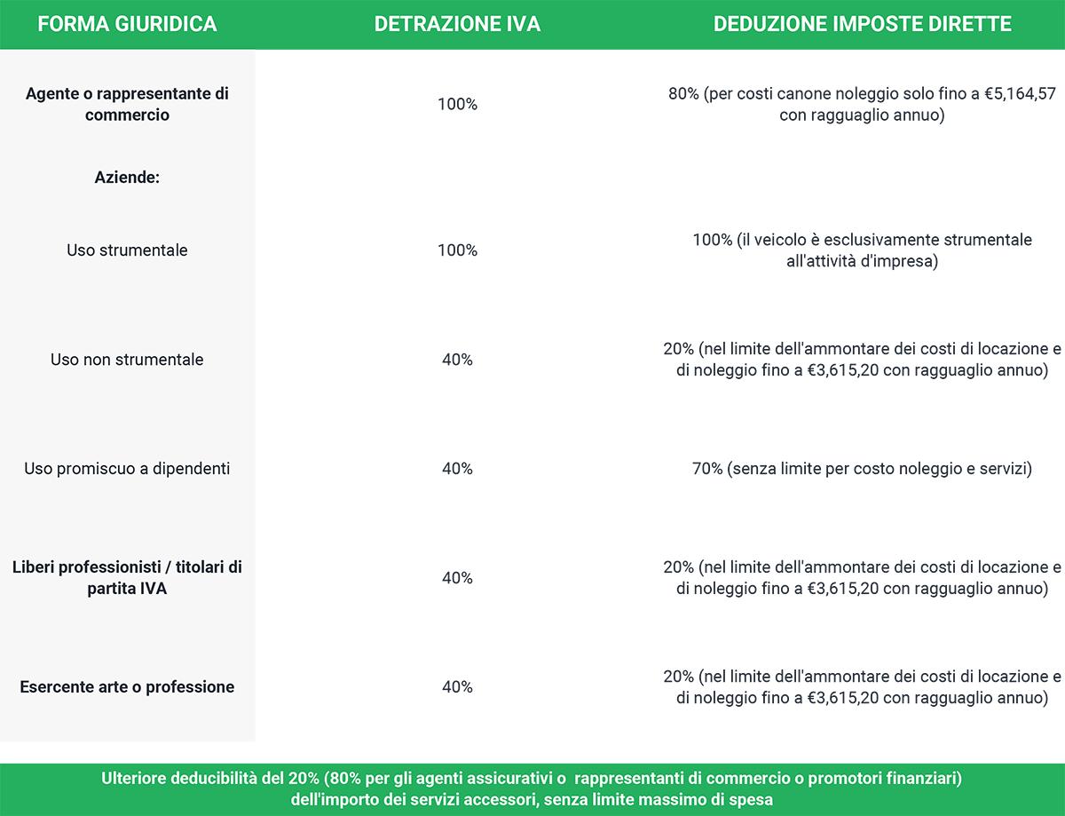 tabella riassuntiva fiscalità noleggio auto lungo termine